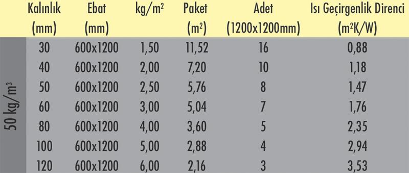 isolation-table1b